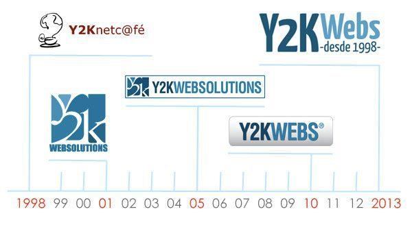 Historia de Y2K Webs