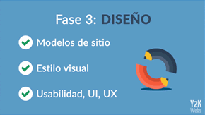 Diseños Páginas Web